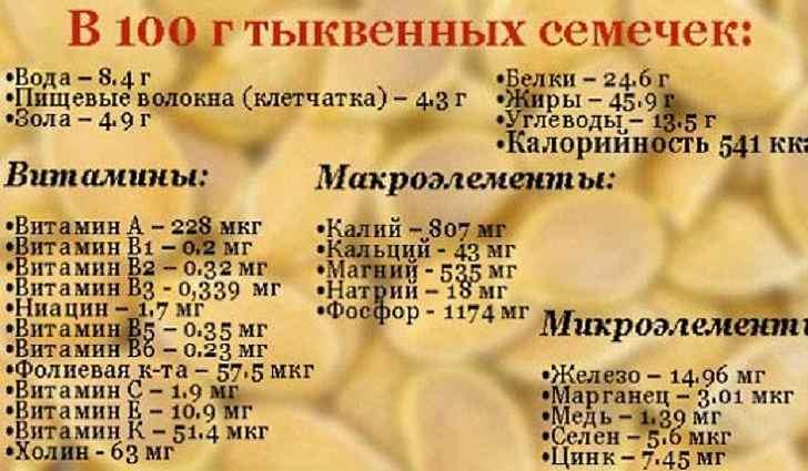Состав тыквенного масла