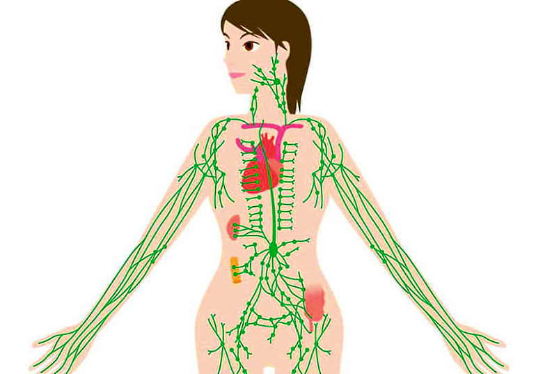 Воспаление лимфатических узлов лечение причины у взрослых